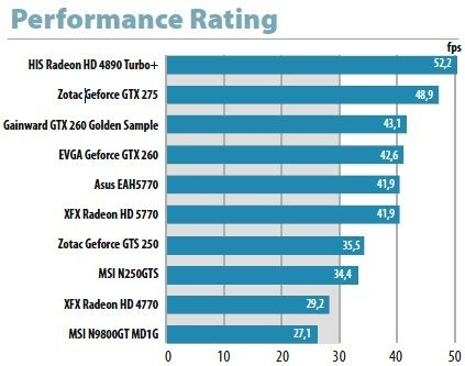 Performance-Rating : Performance-Rating
