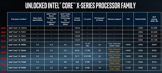 Intel 18-Kerner für 1.999 US-Dollar
