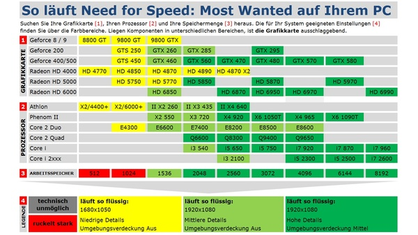 Bild der Galerie Need for Speed: Most Wanted - Technik-Tabelle und Grafikvergleich