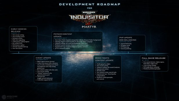 Warhammer 40.000: Inquisitor - Martyr Update-Roadmap